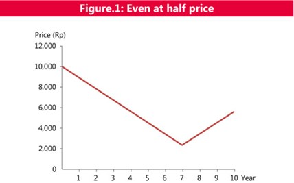 figure1: even at half price