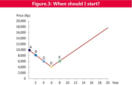 figure 3: when should I start?