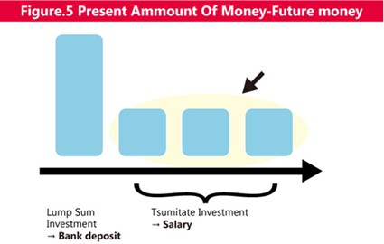 Figure 5 Present Amount of Money-Future Money