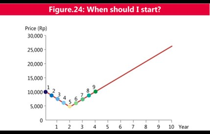 Figure 24. When should I start?