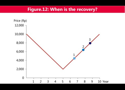 Figure 12 When is the recovery?