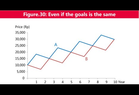 Figure 30 Even if the goals are the same